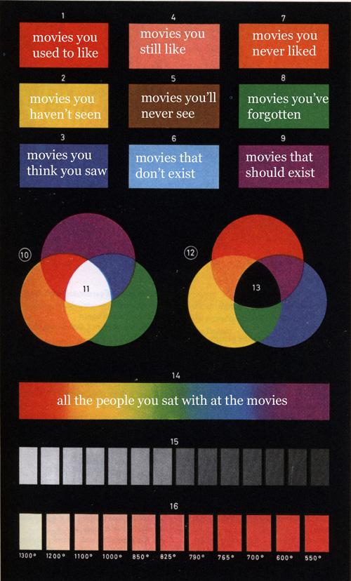 movies chart